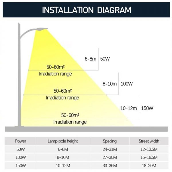 Farola LED 50w 5000lm 120º en luz neutra o fría 10