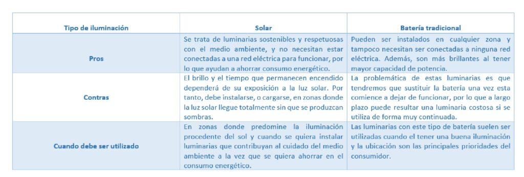 comparación energía solar